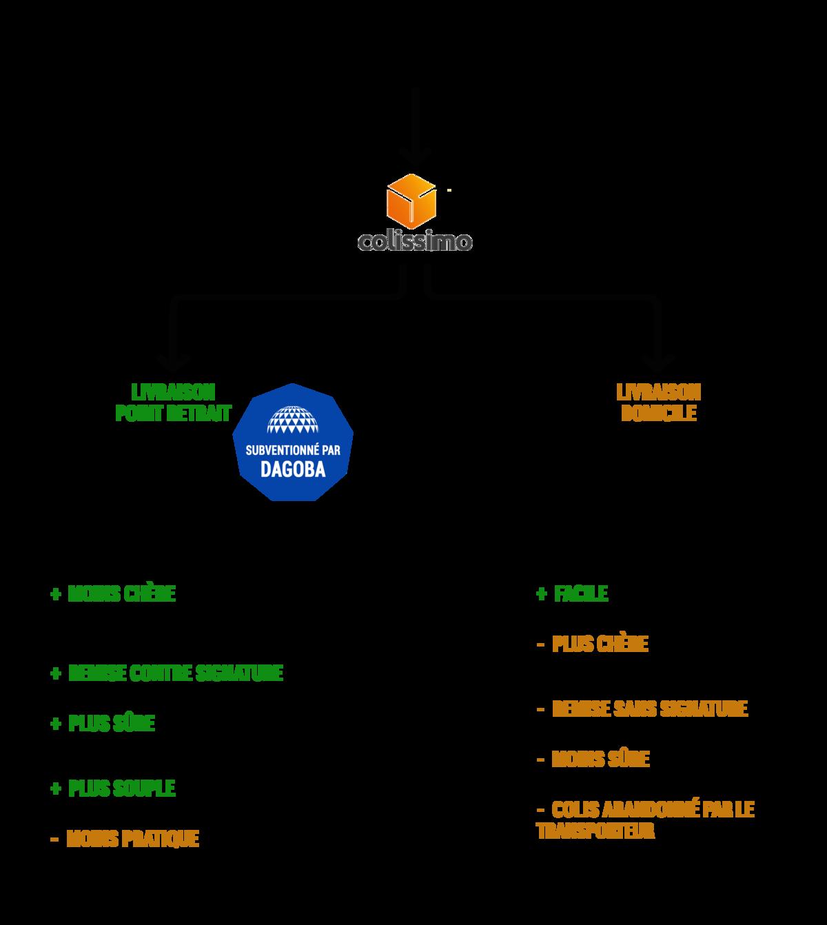 Image_schema-modes-livraison--0-0--9de9f94e-5a03-426b-9556-cc75a98b79e4