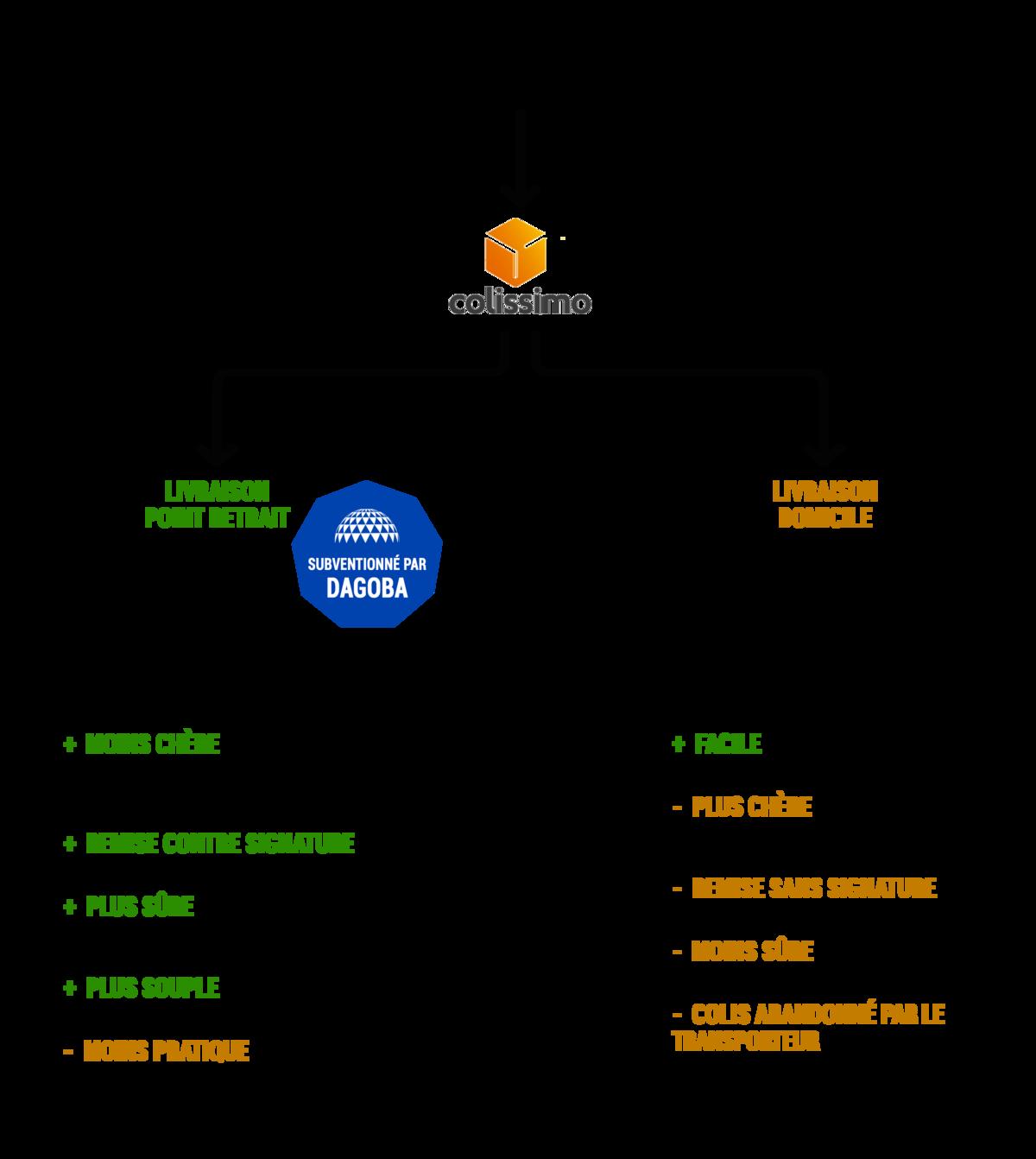 Image_schema-modes-livraison-eu--0-0--bd2910d1-aea9-471e-b49b-d6f3ec835c23